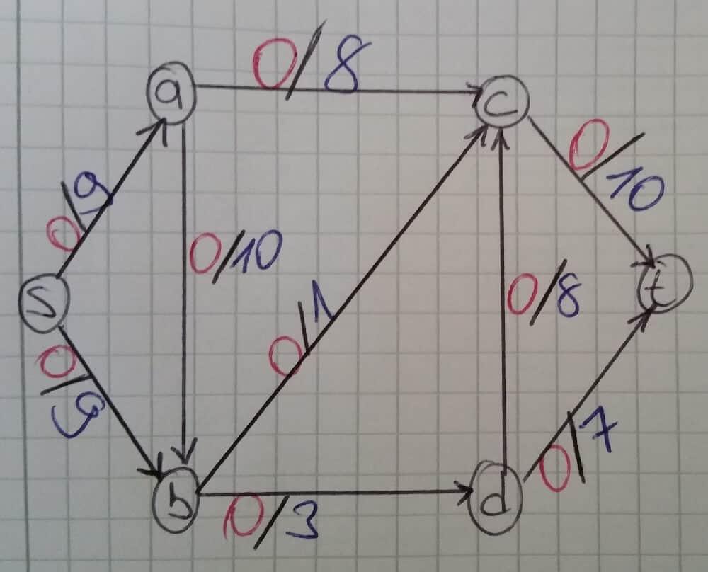 ford-fulkerson-algoritmasi-ornek