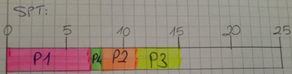 p3-islemci