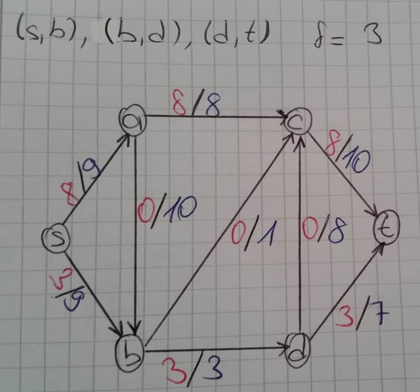 residual-graph-ornekleri
