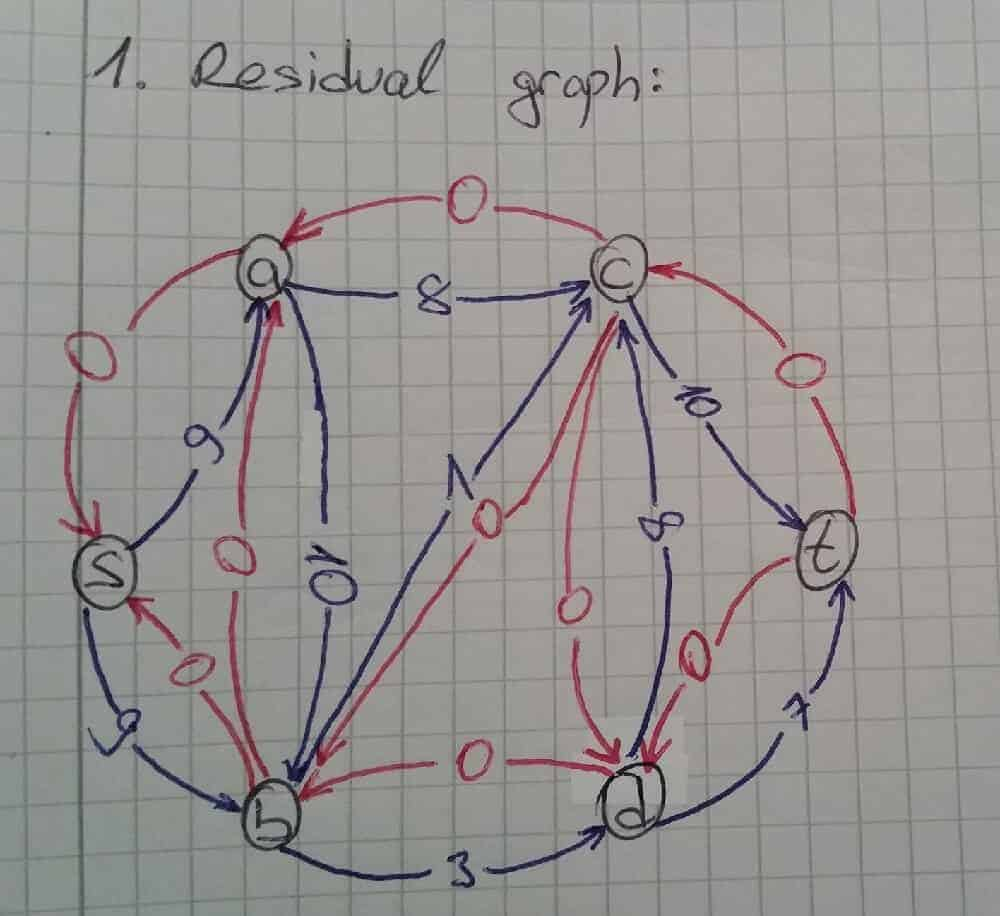 residual-graph