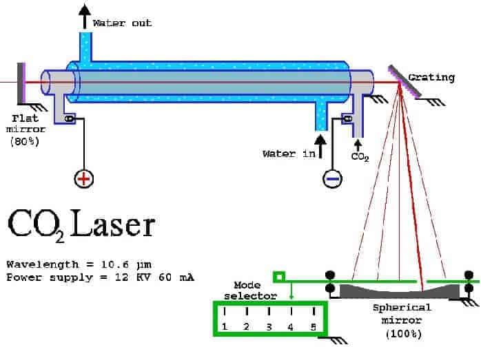 co2-laser-tube