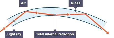 fiber-optik-kablo-icerisinde-isigin-yayilmasi