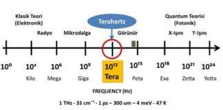 terahertz-teknolojisi