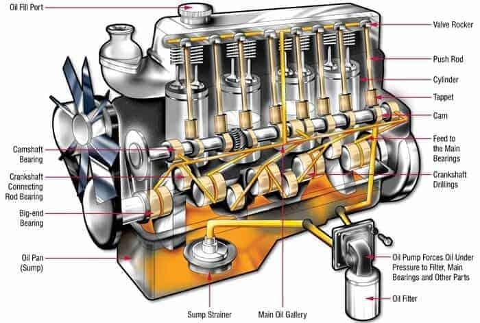 motor-yaglama-sistemi