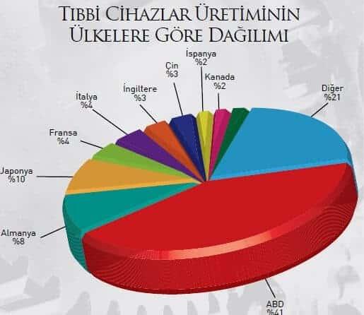 tibbi-cihazlar-uretiminin-ulkelecre-gore-dagilimi