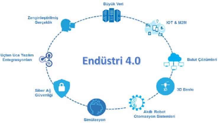 endustri-4-0