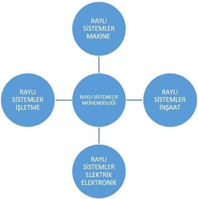 Raylı Sistemler Mühendisliği
