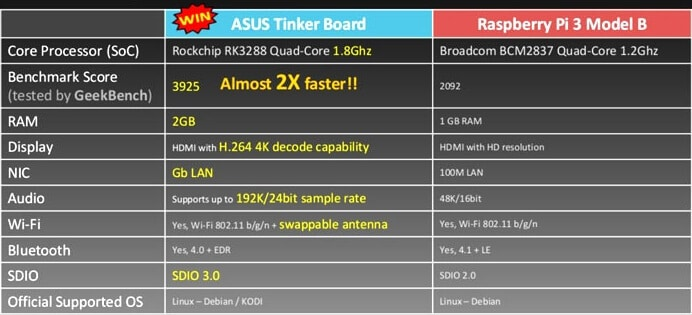 Asus vs Raspberry Pi