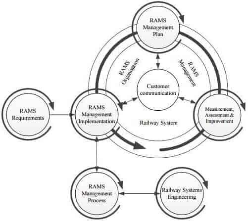 Rams Yönetimi Konsepti