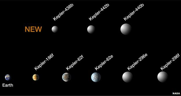 dünyaya benzeyen gezegen keepler.jpg