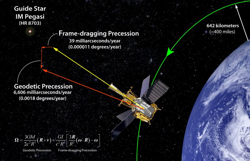 Gravity_Probe_B_Confirms_the_Existence_of_Gravitomagnetism.jpg