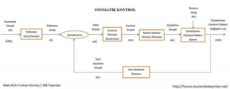 Otomatik Kontrol.jpg