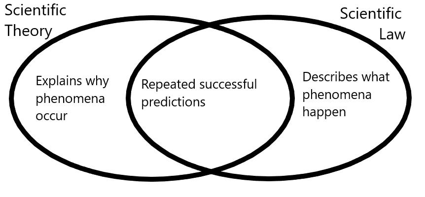 Scientific_law_versus_Scientific_theories.png