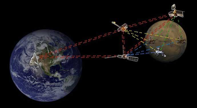 gezegenler arası iletişim
