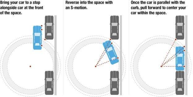 araç park etmenin formülü