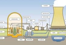 nükleer enerjinin tarihsel gelişimi