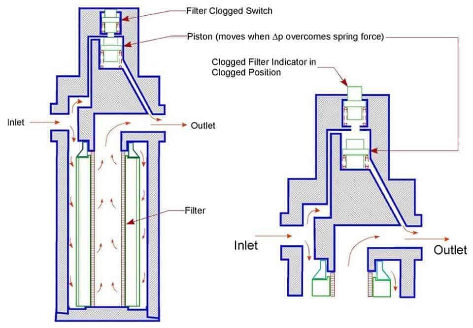 Hidrolik Filtre Tipleri