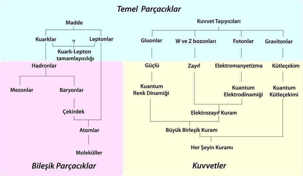 atom altı parcacıgı görüntüleri ile ilgili görsel sonucu