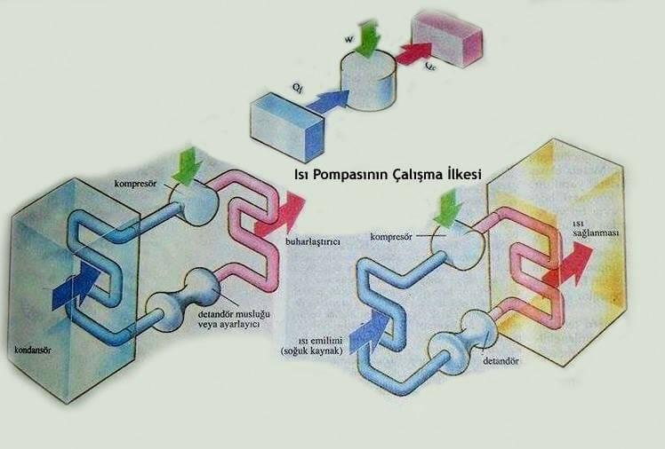Isı Pompaları ve Soğutma Sistemleri