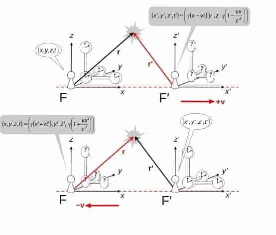 Lorentz Dönüşümü