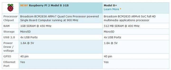 Raspberry Pi 2 Model B özellikleri