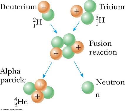 döteryum-trityum karışımı