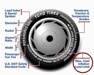 How To Read Tire Information >> Lastik Üzerindeki Yazılar Ne Anlama Gelir - Mühendis Beyinler