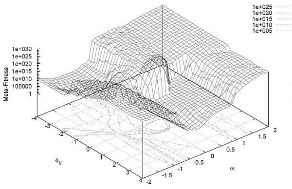 Parçacık Sürü Optimizasyonu nedir