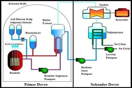 Basınçlı Su Reaktörü çalışması