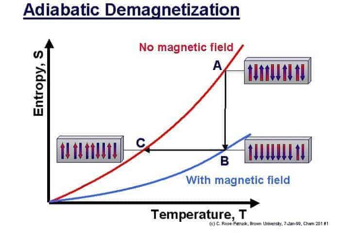 paramanyetik soğutma nasıl yapılır