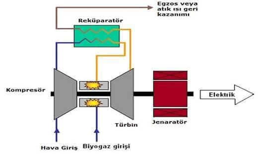 biyogaz türbin şeması