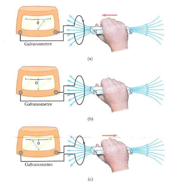 galvonometre
