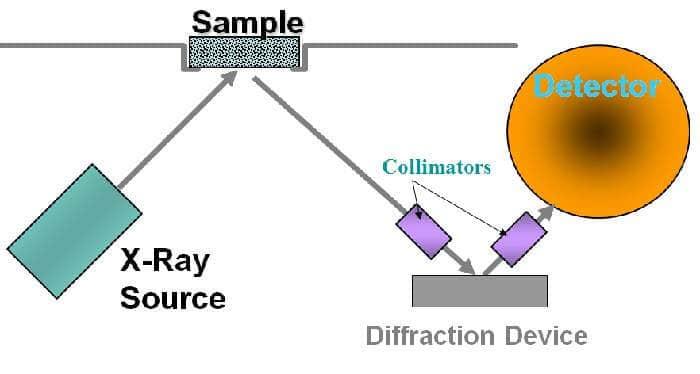 kristalografinin öncüleri