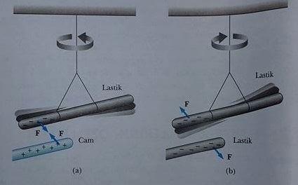 elektrik yüklerinin özellikleri