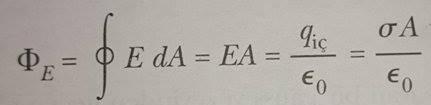 gauss yasası formül