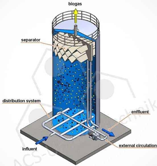 UASB kolon reaktörler