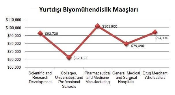 biyomühendislik maaşları