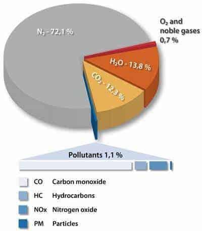egzoz emisyon