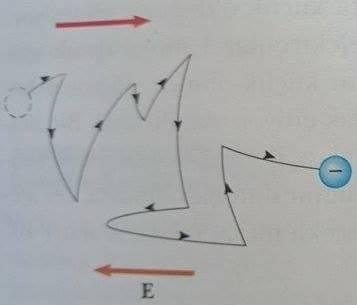 elektronun hareketi