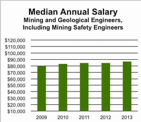 jeoloji mühendisliği maaşları