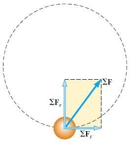 parçacığa etkiyen kuvvet