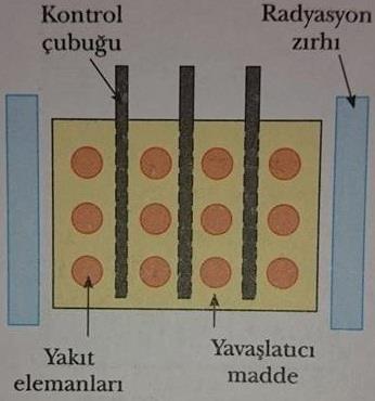reaktör çekirdeği