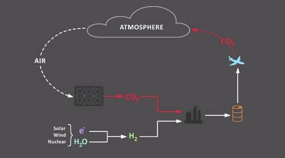 izole edilmiş karbondioksit