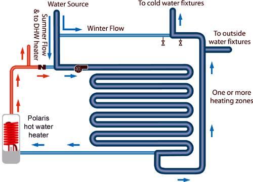 ısıtma Sistem Türleri