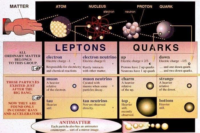 parçacıkların sınıflandırılması