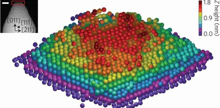 3D atom yapısı görüntüleme
