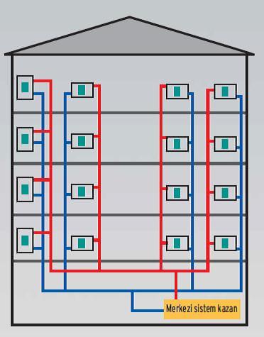 Merkezi Isıtma Sistemi