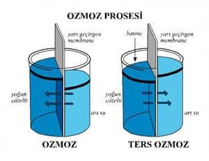 suyun arıtılması nasıl olur