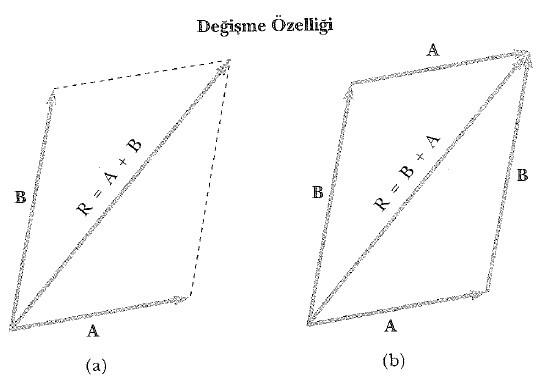 vektörlerin özellikleri değişme özelliği