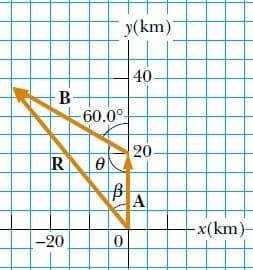vektörlerin özellikleri ile ilgili örnek